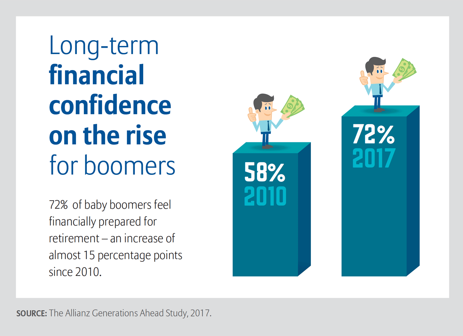 Chart showing that 72 percent of boomers feel financially prepared for the future