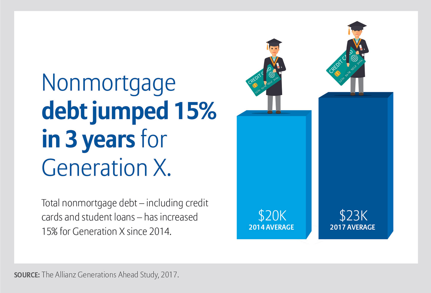 Chart showing that nonmortgage debt jumped 15 percent in 3 years for Generation X