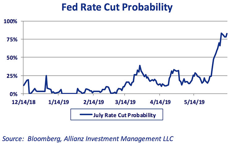 fed-rate-cut-probability