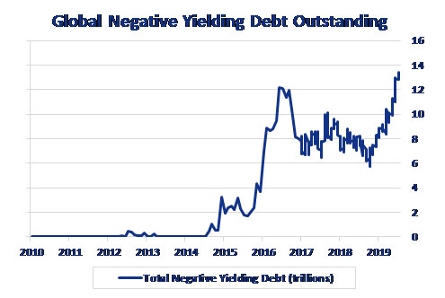 global-negative-yielding