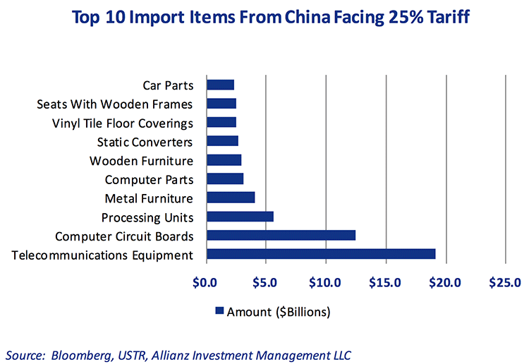 top-10-import-items-from-china-facing-tariff