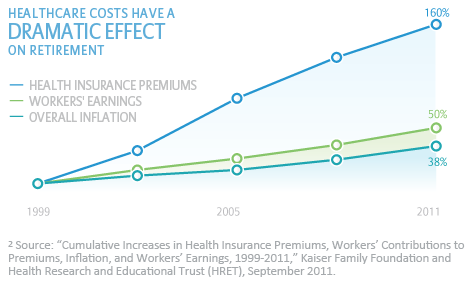 Chart: Healthcare costs have a dramatic effect on retirement.